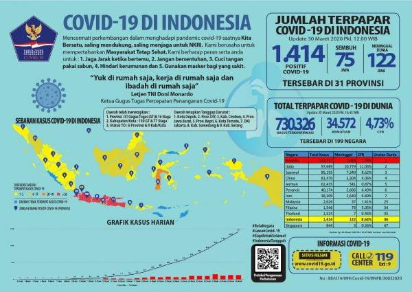 Pasien Korona di Indonesia Sembuh