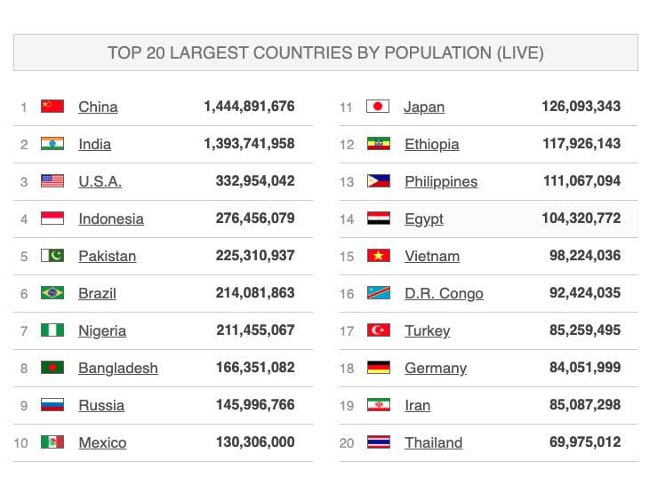 Jumlah Penduduk Dunia Berdasarkan Negara